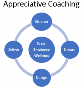 Appreciative Coaching Model